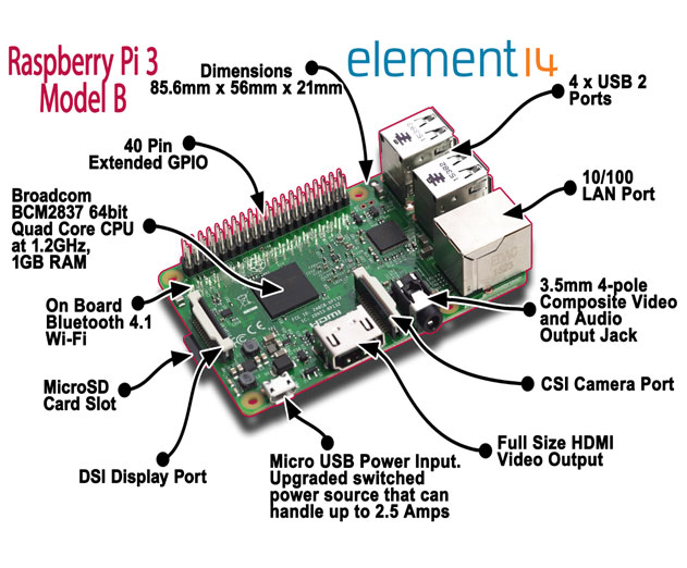 Raspberry Pi 3 Model B Offers Built-in Wireless LAN and Bluetooth